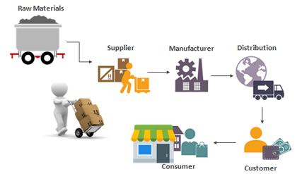 Block Chain Technology In CPG And Retail