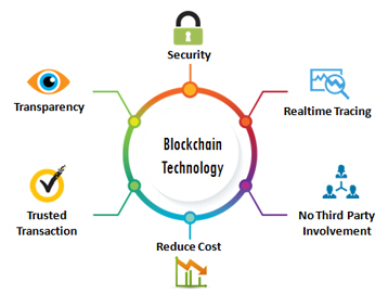 Traditional Blockchain Technology